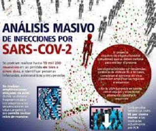 ANÁLISIS MASIVO DE INFECCIONES POR SARS-COV-2